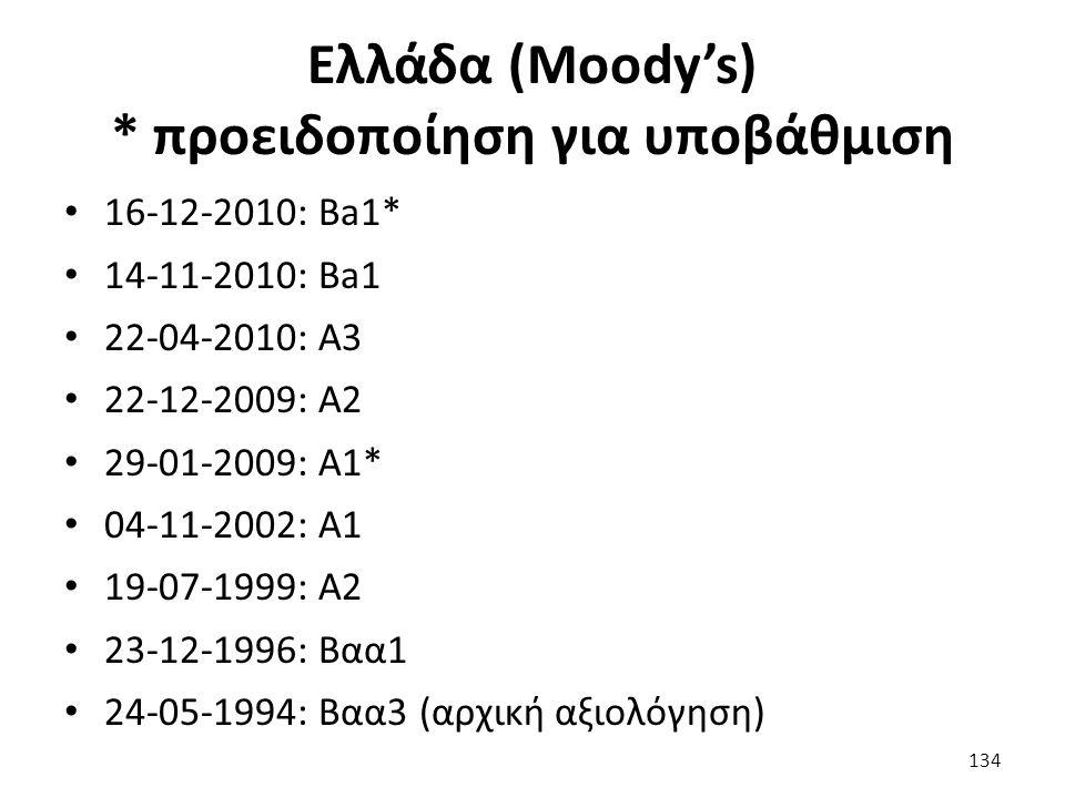 Ελλάδα (Moody's) * προειδοποίηση για υποβάθμιση 16-12-2010: Ba1* 14-11-2010: Ba1 22-04-2010: A3 22-12-2009: A2 29-01-2009: A1* 04-11-2002: Α1 19-07-1999: Α2 23-12-1996: Βαα1 24-05-1994: Βαα3 (αρχική αξιολόγηση) 134