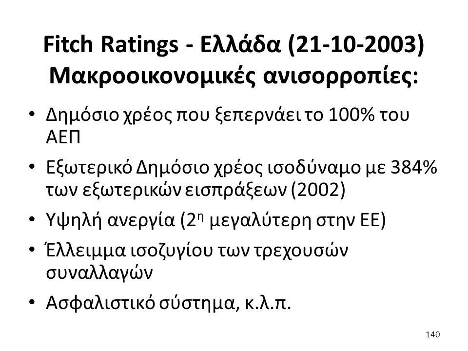 Fitch Ratings - Ελλάδα (21-10-2003) Μακροοικονομικές ανισορροπίες: Δημόσιο χρέος που ξεπερνάει το 100% του ΑΕΠ Εξωτερικό Δημόσιο χρέος ισοδύναμο με 384% των εξωτερικών εισπράξεων (2002) Υψηλή ανεργία (2 η μεγαλύτερη στην ΕΕ) Έλλειμμα ισοζυγίου των τρεχουσών συναλλαγών Ασφαλιστικό σύστημα, κ.λ.π.