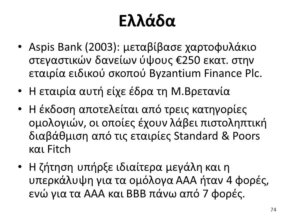 Ελλάδα Aspis Bank (2003): μεταβίβασε χαρτοφυλάκιο στεγαστικών δανείων ύψους €250 εκατ.