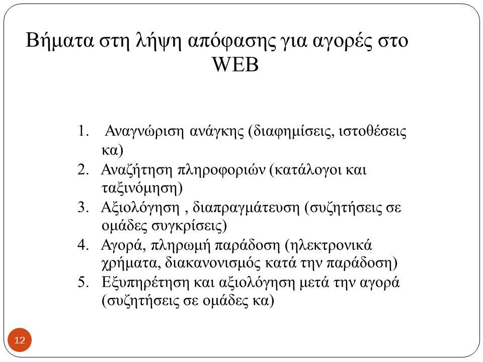 Βήματα στη λήψη απόφασης για αγορές στο WEB 1. Αναγνώριση ανάγκης (διαφημίσεις, ιστοθέσεις κα) 2.