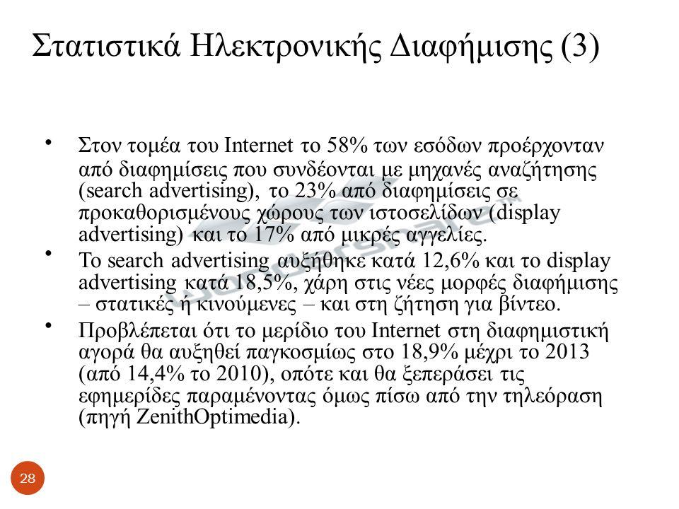 Στατιστικά Ηλεκτρονικής Διαφήμισης (3) Στον τομέα του Internet το 58% των εσόδων προέρχονταν από διαφημίσεις που συνδέονται με μηχανές αναζήτησης (search advertising), το 23% από διαφημίσεις σε προκαθορισμένους χώρους των ιστοσελίδων (display advertising) και το 17% από μικρές αγγελίες.