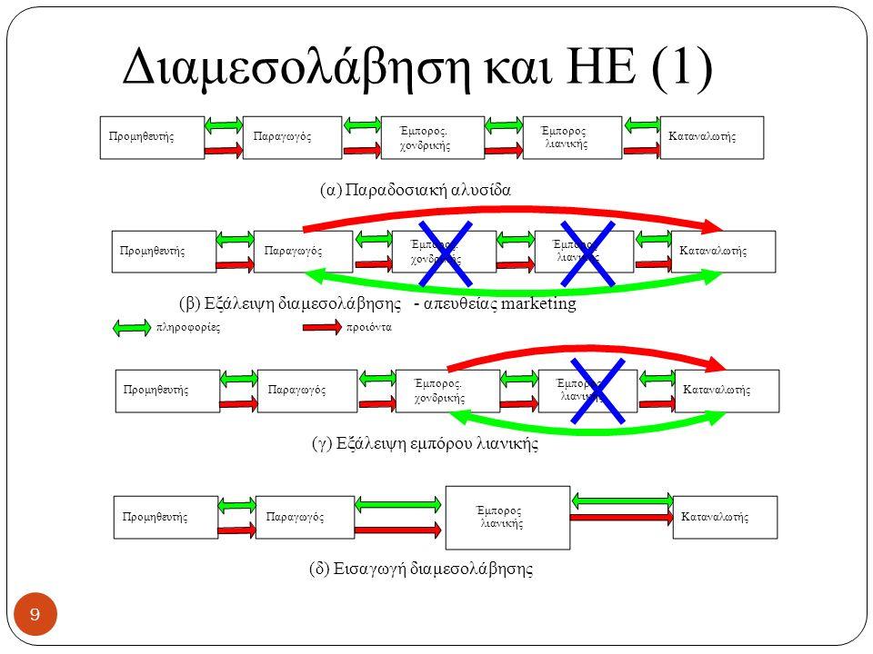 Διαμεσολάβηση και ΗΕ (1) ΠρομηθευτήςΠαραγωγός Έμπορoς.