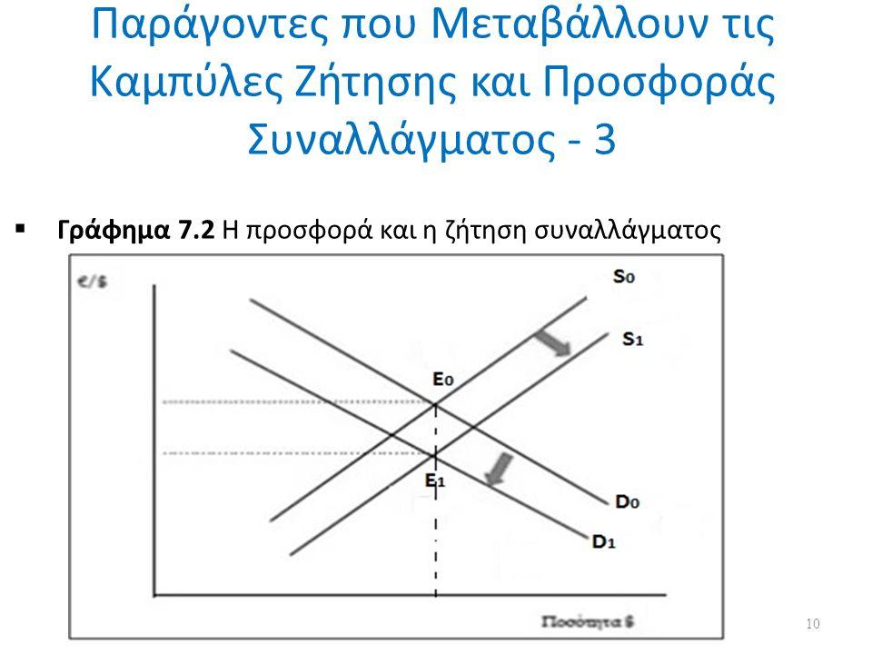 Παράγοντες που Μεταβάλλουν τις Καμπύλες Ζήτησης και Προσφοράς Συναλλάγματος - 3  Γράφημα 7.2 Η προσφορά και η ζήτηση συναλλάγματος 10
