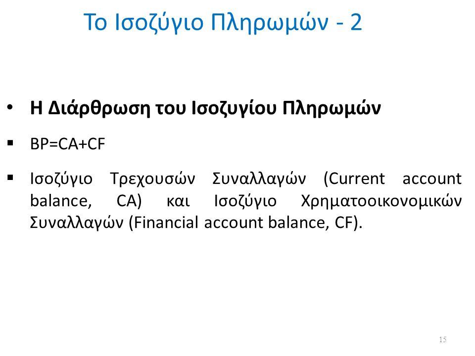 Το Ισοζύγιο Πληρωμών - 2 15 Η Διάρθρωση του Ισοζυγίου Πληρωμών  BP=CA+CF  Ισοζύγιο Τρεχουσών Συναλλαγών (Current account balance, CA) και Ισοζύγιο Χρηματοοικονομικών Συναλλαγών (Financial account balance, CF).