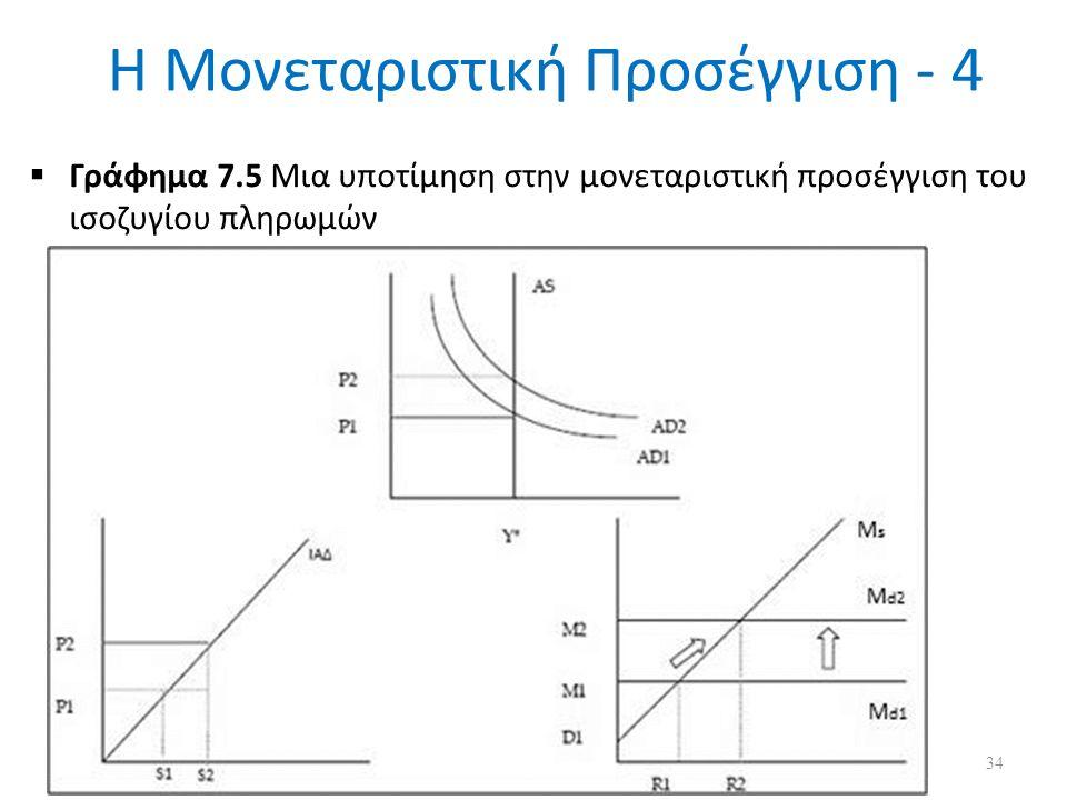 Η Μονεταριστική Προσέγγιση - 4  Γράφημα 7.5 Μια υποτίμηση στην μονεταριστική προσέγγιση του ισοζυγίου πληρωμών 34