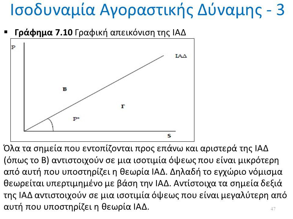Ισοδυναμία Αγοραστικής Δύναμης - 3  Γράφημα 7.10 Γραφική απεικόνιση της ΙΑΔ Όλα τα σημεία που εντοπίζονται προς επάνω και αριστερά της ΙΑΔ (όπως το Β) αντιστοιχούν σε μια ισοτιμία όψεως που είναι μικρότερη από αυτή που υποστηρίζει η θεωρία ΙΑΔ.
