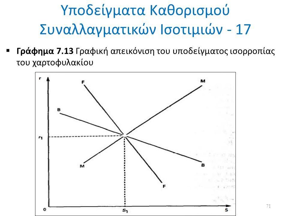 Υποδείγματα Καθορισμού Συναλλαγματικών Ισοτιμιών - 17  Γράφημα 7.13 Γραφική απεικόνιση του υποδείγματος ισορροπίας του χαρτοφυλακίου 71