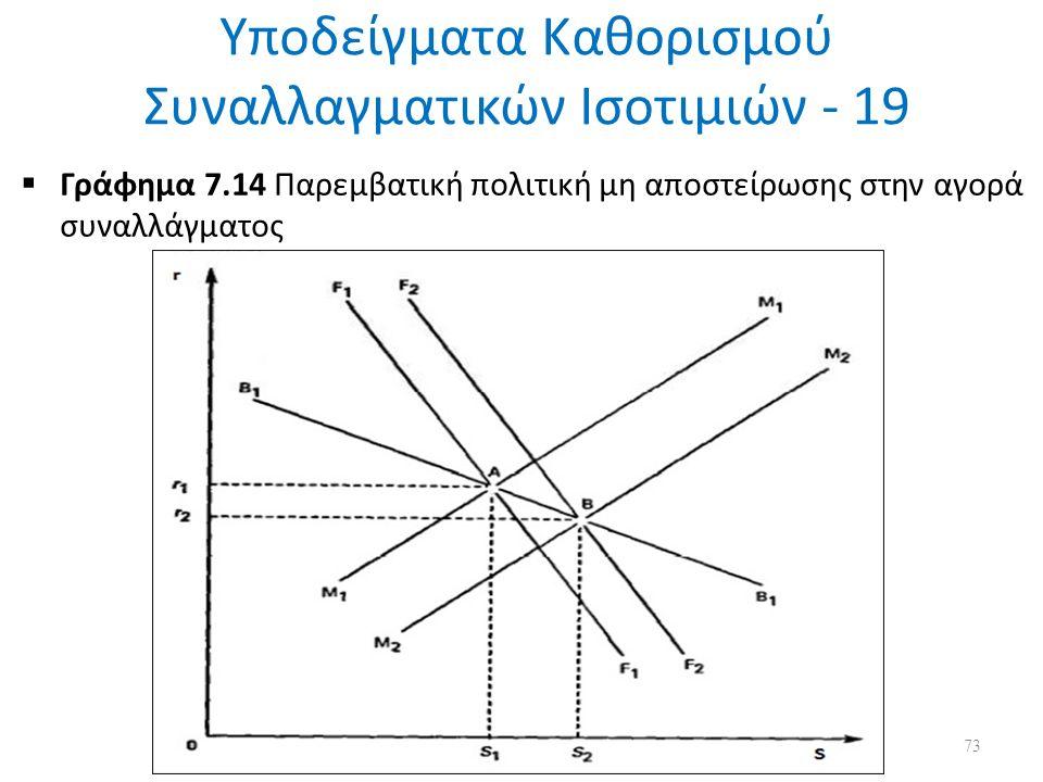 Υποδείγματα Καθορισμού Συναλλαγματικών Ισοτιμιών - 19  Γράφημα 7.14 Παρεμβατική πολιτική μη αποστείρωσης στην αγορά συναλλάγματος 73