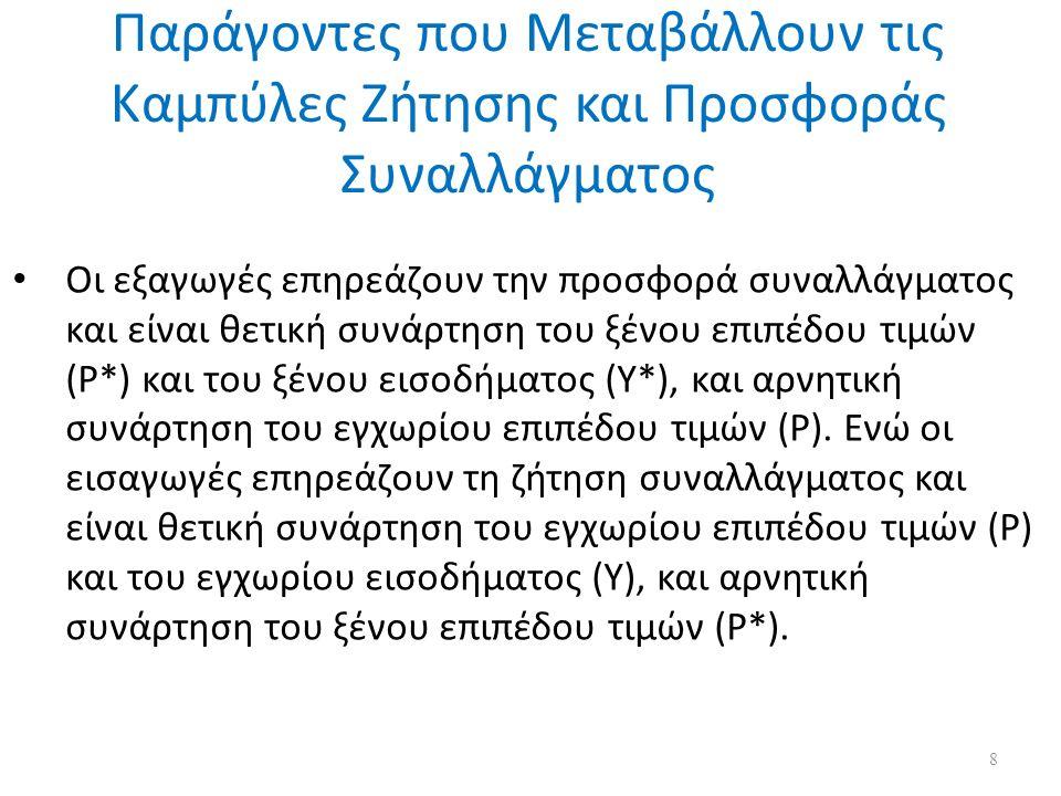 Το Ισοζύγιο Χρηματοοικονομικών Συναλλαγών - 3  Γράφημα 7.3 Ελλάδα - εισαγωγές έναντι εξαγωγών 19