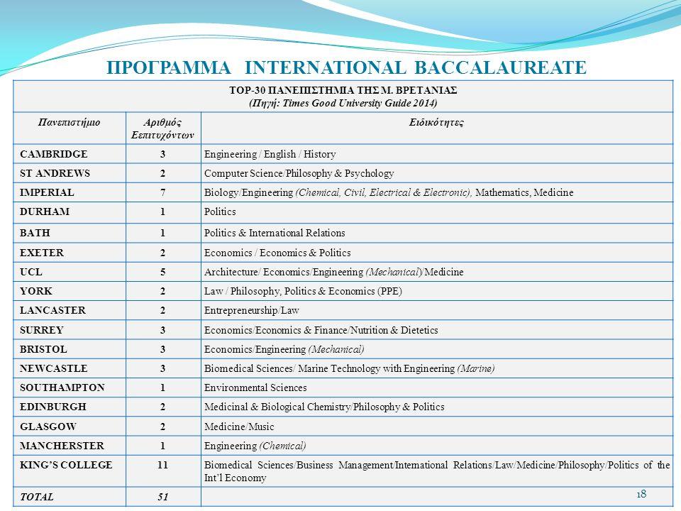 ΠΡΟΓΡΑΜΜΑ INTERNATIONAL BACCALAUREATE TOP-30 ΠΑΝΕΠΙΣΤΗΜΙΑ ΤΗΣ Μ.