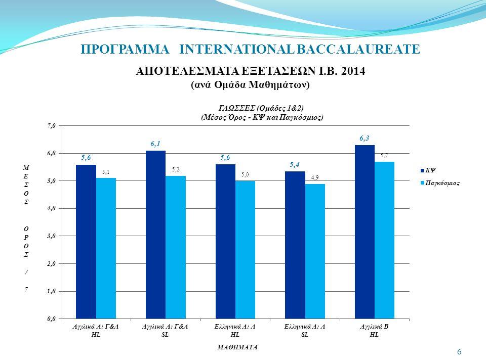 ΠΡΟΓΡΑΜΜΑ INTERNATIONAL BACCALAUREATE ΑΠΟΤΕΛΕΣΜΑΤΑ ΕΞΕΤΑΣΕΩΝ Ι.Β. 2014 (ανά Ομάδα Μαθημάτων) 6