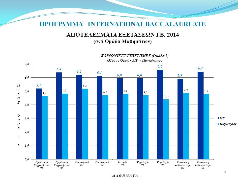 ΠΡΟΓΡΑΜΜΑ INTERNATIONAL BACCALAUREATE ΑΠΟΤΕΛΕΣΜΑΤΑ ΕΞΕΤΑΣΕΩΝ Ι.Β. 2014 (ανά Ομάδα Μαθημάτων) 8