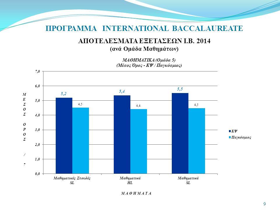 ΠΡΟΓΡΑΜΜΑ INTERNATIONAL BACCALAUREATE ΑΠΟΤΕΛΕΣΜΑΤΑ ΕΞΕΤΑΣΕΩΝ Ι.Β. 2014 (ανά Ομάδα Μαθημάτων) 9