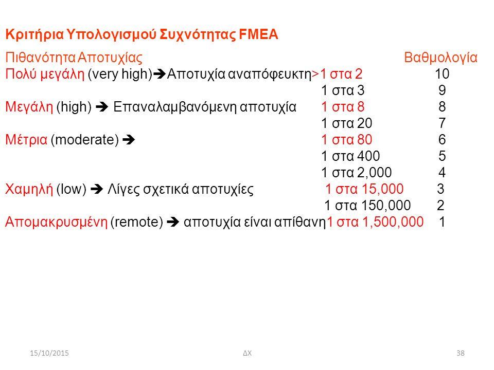 15/10/2015ΔΧ38 Κριτήρια Υπολογισμού Συχνότητας FMEA Πιθανότητα Αποτυχίας Βαθμολογία Πολύ μεγάλη (very high)  Αποτυχία αναπόφευκτη>1 στα 2 10 1 στα 3 9 Μεγάλη (high)  Επαναλαμβανόμενη αποτυχία 1 στα 8 8 1 στα 20 7 Μέτρια (moderate)  1 στα 80 6 1 στα 400 5 1 στα 2,000 4 Χαμηλή (low)  Λίγες σχετικά αποτυχίες 1 στα 15,000 3 1 στα 150,000 2 Απομακρυσμένη (remote)  αποτυχία είναι απίθανη1 στα 1,500,000 1
