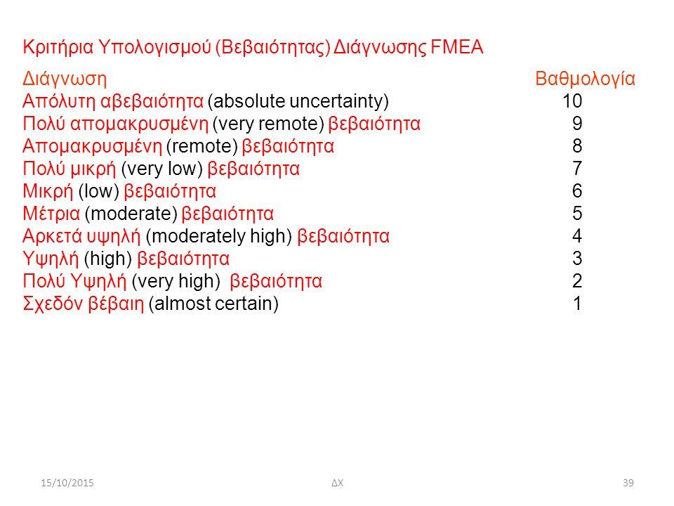 15/10/2015ΔΧ39 Κριτήρια Υπολογισμού (Βεβαιότητας) Διάγνωσης FMEA Διάγνωση Βαθμολογία Απόλυτη αβεβαιότητα (absolute uncertainty)10 Πολύ απομακρυσμένη (very remote) βεβαιότητα 9 Απομακρυσμένη (remote) βεβαιότητα 8 Πολύ μικρή (very low) βεβαιότητα 7 Μικρή (low) βεβαιότητα 6 Μέτρια (moderate) βεβαιότητα 5 Αρκετά υψηλή (moderately high) βεβαιότητα 4 Υψηλή (high) βεβαιότητα 3 Πολύ Υψηλή (very high) βεβαιότητα 2 Σχεδόν βέβαιη (almost certain) 1