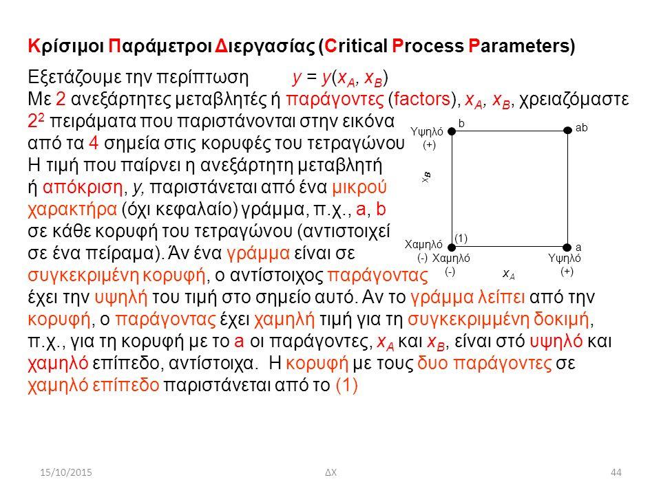 15/10/2015ΔΧ44 Χαμηλό (-) Χαμηλό (-) Υψηλό (+) Υψηλό (+) xBxB xAxA b a ab (1) Κρίσιμοι Παράμετροι Διεργασίας (Critical Process Parameters) Eξετάζουμε την περίπτωση y = y(x A, x B ) Mε 2 ανεξάρτητες μεταβλητές ή παράγοντες (factors), x A, x B, χρειαζόμαστε 2 2 πειράματα που παριστάνονται στην εικόνα από τα 4 σημεία στις κορυφές του τετραγώνου Η τιμή που παίρνει η ανεξάρτητη μεταβλητή ή απόκριση, y, παριστάνεται από ένα μικρού χαρακτήρα (όχι κεφαλαίο) γράμμα, π.χ., a, b σε κάθε κορυφή του τετραγώνου (αντιστοιχεί σε ένα πείραμα).