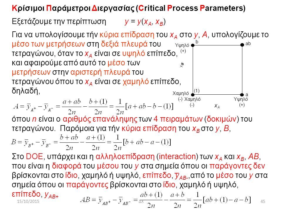 45 Χαμηλό (-) Χαμηλό (-) Υψηλό (+) Υψηλό (+) xBxB xAxA b a ab (1) Κρίσιμοι Παράμετροι Διεργασίας (Critical Process Parameters) Eξετάζουμε την περίπτωση y = y(x A, x B ) Για να υπολογίσουμε τήν κύρια επίδραση του x A στο y, Α, υπολογίζουμε το μέσο των μετρήσεων στη δεξιά πλευρά του τετραγώνου, όταν το x A είναι σε υψηλό επίπεδο, και αφαιρούμε από αυτό το μέσο των μετρήσεων στην αριστερή πλευρά του τετραγώνου όπου το x A είναι σε χαμηλό επίπεδο, δηλαδή, όπου n είναι ο αριθμός επανάληψης των 4 πειραμάτων (δοκιμών) του τετραγώνου.