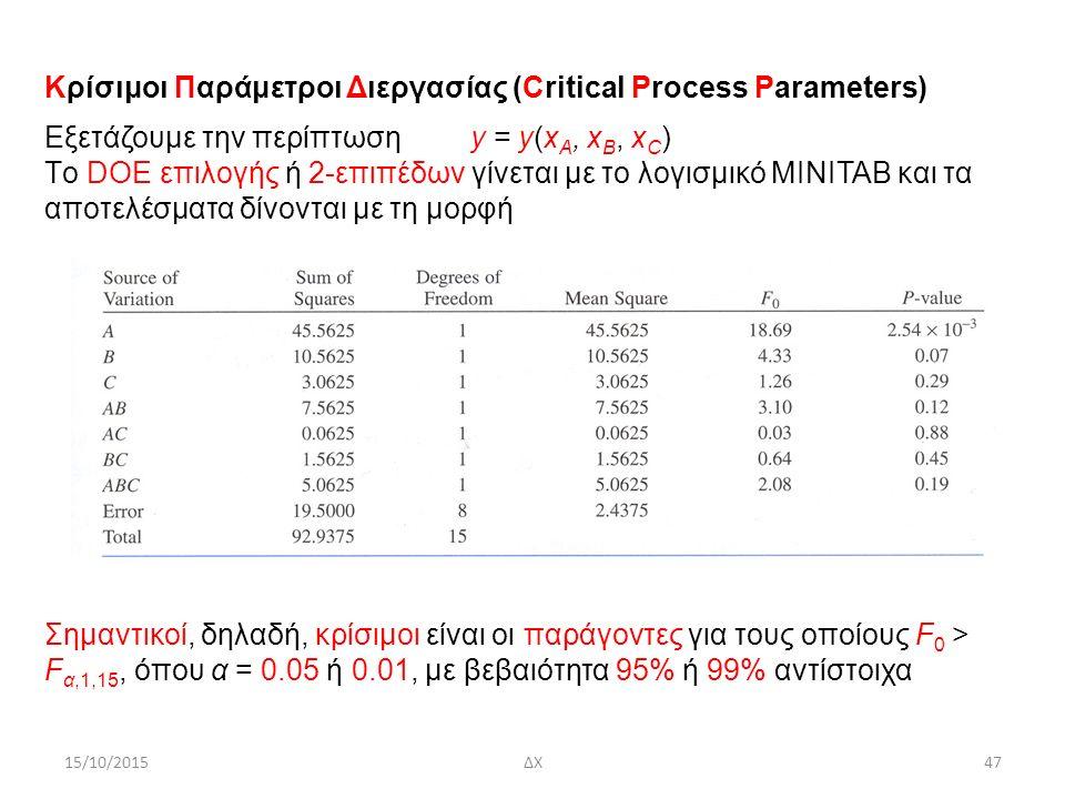 15/10/2015ΔΧ47 Κρίσιμοι Παράμετροι Διεργασίας (Critical Process Parameters) Eξετάζουμε την περίπτωση y = y(x A, x B, x C ) Tο DOE επιλογής ή 2-επιπέδων γίνεται με το λογισμικό MINITAB και τα αποτελέσματα δίνονται με τη μορφή Σημαντικοί, δηλαδή, κρίσιμοι είναι οι παράγοντες για τους οποίους F 0 > F α,1,15, όπου α = 0.05 ή 0.01, με βεβαιότητα 95% ή 99% αντίστοιχα