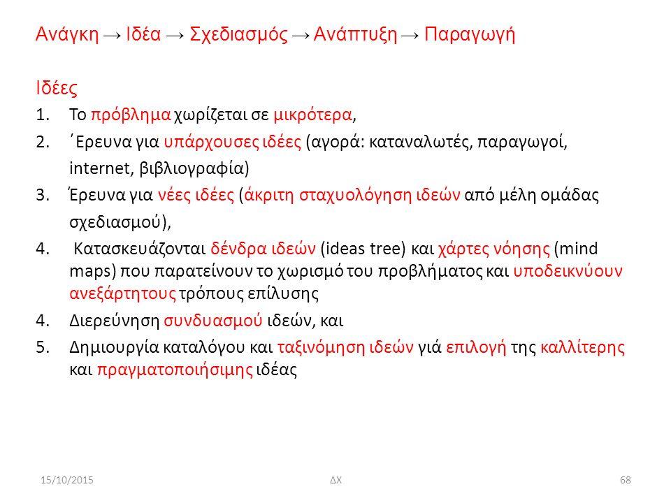 Ανάγκη → Ιδέα → Σχεδιασμός → Ανάπτυξη → Παραγωγή Ιδέες 1.Το πρόβλημα χωρίζεται σε μικρότερα, 2.΄Ερευνα για υπάρχουσες ιδέες (αγορά: καταναλωτές, παραγωγοί, internet, βιβλιογραφία) 3.Έρευνα για νέες ιδέες (άκριτη σταχυολόγηση ιδεών από μέλη ομάδας σχεδιασμού), 4.