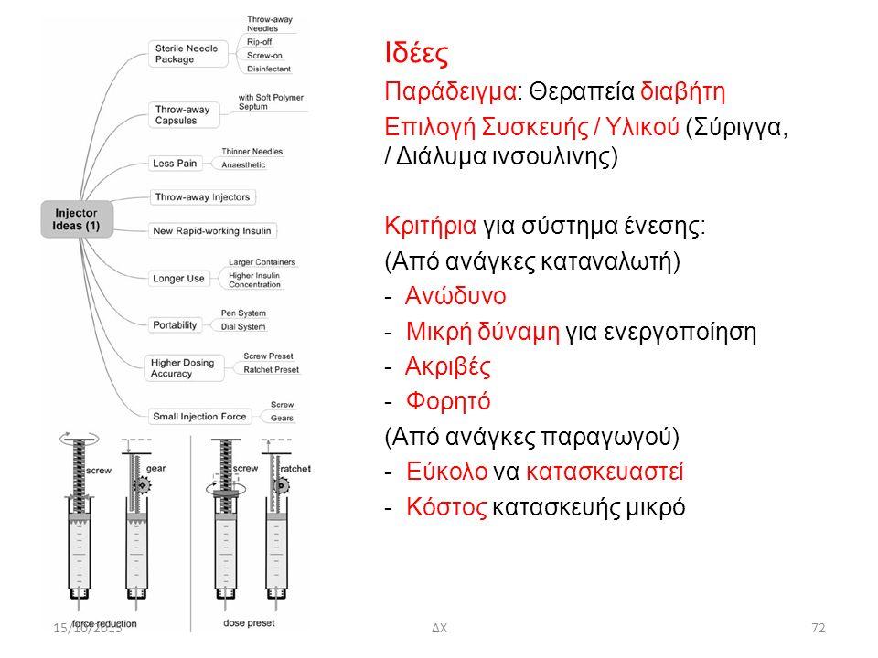 Ιδέες Παράδειγμα: Θεραπεία διαβήτη Επιλογή Συσκευής / Υλικού (Σύριγγα, / Διάλυμα ινσουλινης) Κριτήρια για σύστημα ένεσης: (Από ανάγκες καταναλωτή) - Ανώδυνο - Μικρή δύναμη για ενεργοποίηση - Ακριβές - Φορητό (Από ανάγκες παραγωγού) - Εύκολο να κατασκευαστεί - Κόστος κατασκευής μικρό 15/10/2015ΔΧ72