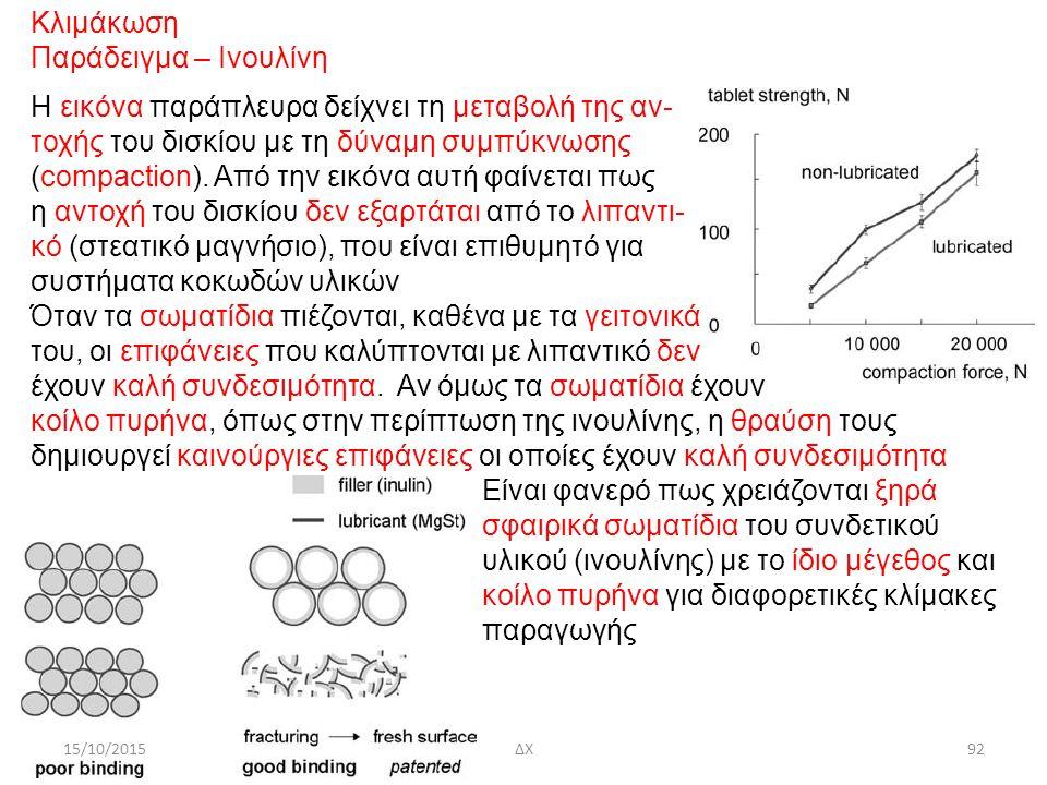 15/10/2015ΔΧ92 Κλιμάκωση Παράδειγμα – Ινουλίνη Η εικόνα παράπλευρα δείχνει τη μεταβολή της αν- τοχής του δισκίου με τη δύναμη συμπύκνωσης (compaction).