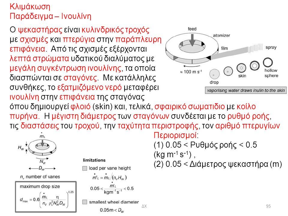 Κλιμάκωση Παράδειγμα – Ινουλίνη Ο ψεκαστήρας είναι κυλινδρικός τροχός με σχισμές και πτερύγια στην παράπλευρη επιφάνεια.