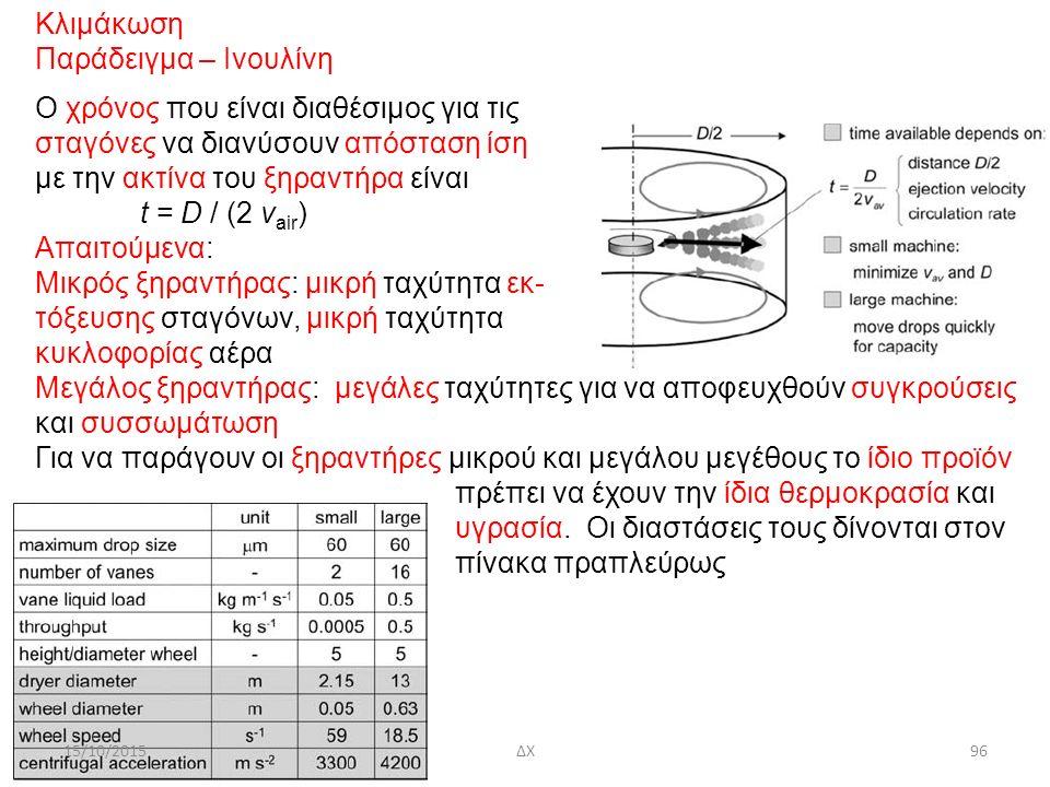 15/10/2015ΔΧ96 Κλιμάκωση Παράδειγμα – Ινουλίνη O χρόνος που είναι διαθέσιμος για τις σταγόνες να διανύσουν απόσταση ίση με την ακτίνα του ξηραντήρα είναι t = D / (2 v air ) Απαιτούμενα: Μικρός ξηραντήρας: μικρή ταχύτητα εκ- τόξευσης σταγόνων, μικρή ταχύτητα κυκλοφορίας αέρα Μεγάλος ξηραντήρας: μεγάλες ταχύτητες για να αποφευχθούν συγκρούσεις και συσσωμάτωση Για να παράγουν οι ξηραντήρες μικρού και μεγάλου μεγέθους το ίδιο προϊόν πρέπει να έχουν την ίδια θερμοκρασία και υγρασία.