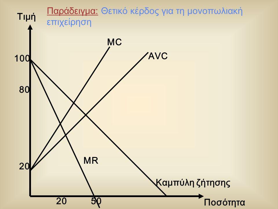 Τιμή Ποσότητα Καμπύλη ζήτησης MR 20 80 MC AVC 20 100 50 Παράδειγμα: Θετικό κέρδος για τη μονοπωλιακή επιχείρηση