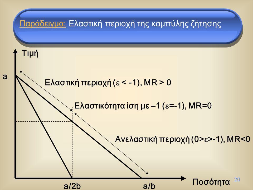 20 Ποσότητα Τιμή a/2b a/b a Ελαστική περιοχή (  0 Ανελαστική περιοχή (0>  >-1), MR<0 Ελαστικότητα ίση με –1 (  =-1), MR=0 Παράδειγμα: Ελαστική περιοχή της καμπύλης ζήτησης