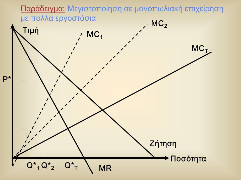 Ποσότητα MC T Ζήτηση MR Q* 1 Q* 2 Q* T P* MC 2 Τιμή MC 1 Παράδειγμα: Μεγιστοποίηση σε μονοπωλιακή επιχείρηση με πολλά εργοστάσια