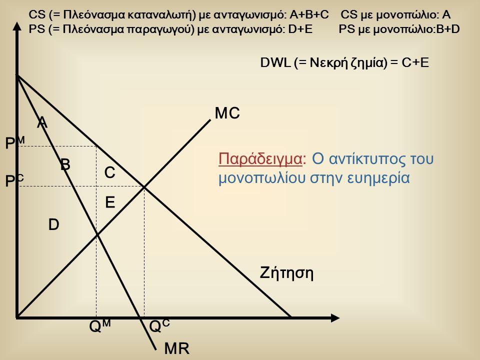 Παράδειγμα: Ο αντίκτυπος του μονοπωλίου στην ευημερία MC Ζήτηση MR QMQM PMPM PCPC QCQC CS (= Πλεόνασμα καταναλωτή) με ανταγωνισμό: A+B+C CS με μονοπώλ