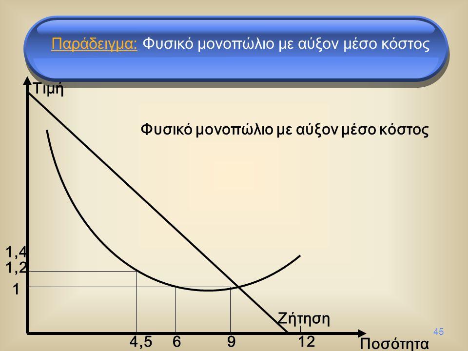 45 Ποσότητα Ζήτηση Φυσικό μονοπώλιο με αύξον μέσο κόστος 964,54,5 1 1,21,2 12 1,41,4 Παράδειγμα: Φυσικό μονοπώλιο με αύξον μέσο κόστος Τιμή