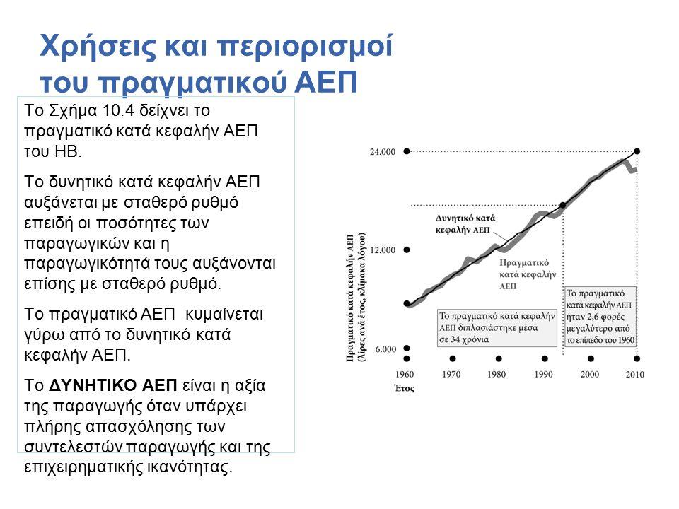 Το Σχήμα 10.4 δείχνει το πραγματικό κατά κεφαλήν ΑΕΠ του ΗΒ.