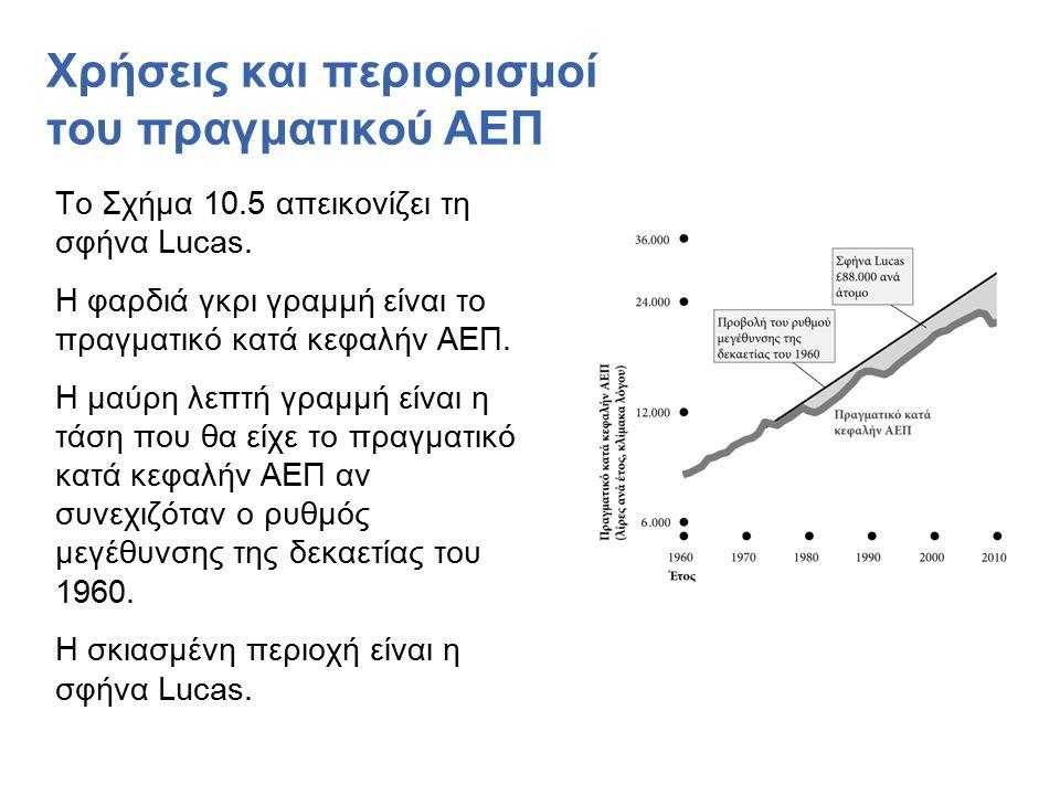 Χρήσεις και περιορισμοί του πραγματικού ΑΕΠ Το Σχήμα 10.5 απεικονίζει τη σφήνα Lucas.