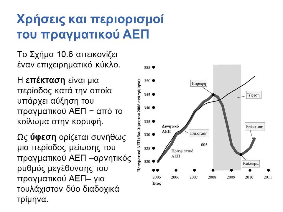 Χρήσεις και περιορισμοί του πραγματικού ΑΕΠ Το Σχήμα 10.6 απεικονίζει έναν επιχειρηματικό κύκλο.