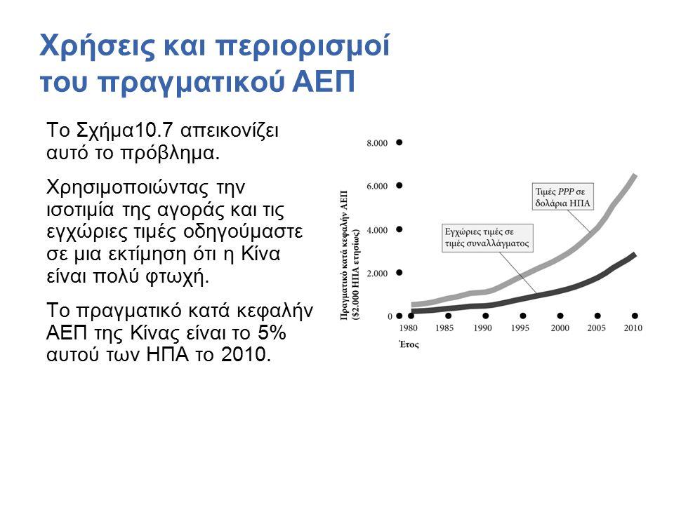 Χρήσεις και περιορισμοί του πραγματικού ΑΕΠ Το Σχήμα10.7 απεικονίζει αυτό το πρόβλημα.