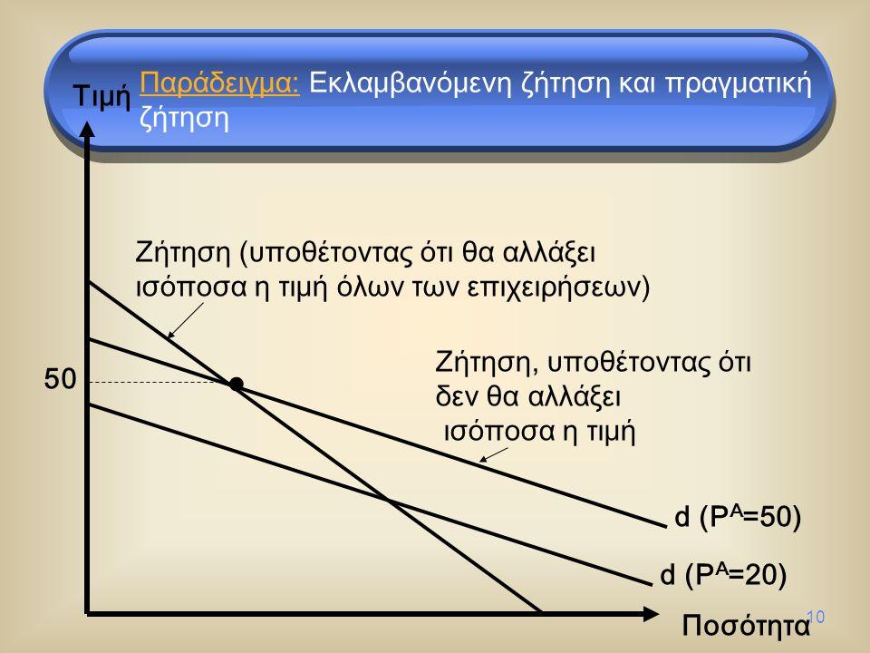 10 Τιμή Ποσότητα d (P A =50) d (P A =20) Ζήτηση (υποθέτοντας ότι θα αλλάξει ισόποσα η τιμή όλων των επιχειρήσεων) Ζήτηση, υποθέτοντας ότι δεν θα αλλάξει ισόποσα η τιμή 50 Παράδειγμα: Εκλαμβανόμενη ζήτηση και πραγματική ζήτηση