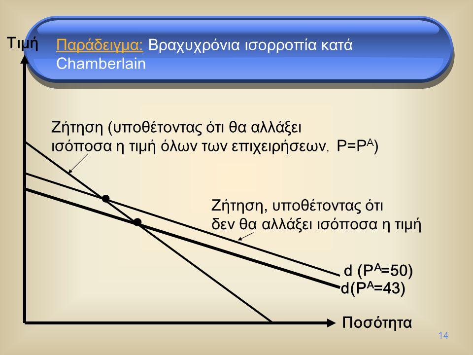 14 Τιμή Ποσότητα d (P A =50) Ζήτηση (υποθέτοντας ότι θα αλλάξει ισόποσα η τιμή όλων των επιχειρήσεων, P=P A ) Ζήτηση, υποθέτοντας ότι δεν θα αλλάξει ισόποσα η τιμή d(P A =43) Παράδειγμα: Βραχυχρόνια ισορροπία κατά Chamberlain