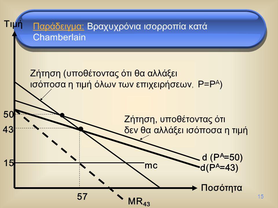 15 Τιμή Ποσότητα d (P A =50) Ζήτηση (υποθέτοντας ότι θα αλλάξει ισόποσα η τιμή όλων των επιχειρήσεων, P=P A ) Ζήτηση, υποθέτοντας ότι δεν θα αλλάξει ισόποσα η τιμή 50 d(P A =43) 43 MR 43 mc 57 15 Παράδειγμα: Βραχυχρόνια ισορροπία κατά Chamberlain