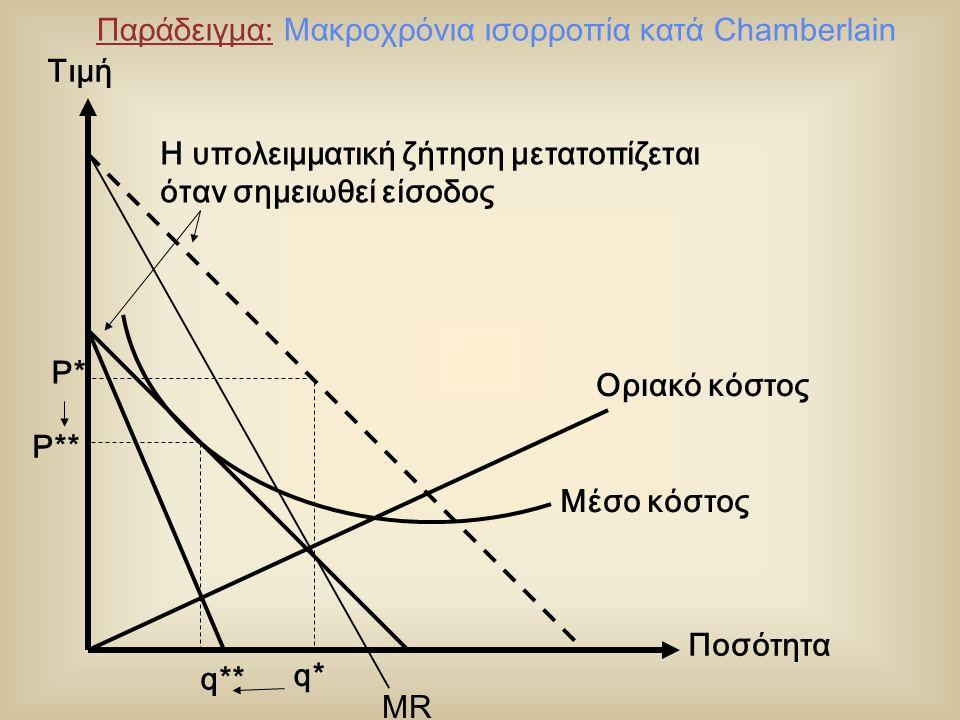 Μέσο κόστος Ποσότητα Τιμή Η υπολειμματική ζήτηση μετατοπίζεται όταν σημειωθεί είσοδος Οριακό κόστος q* P* q** P** MR Παράδειγμα: Μακροχρόνια ισορροπία κατά Chamberlain