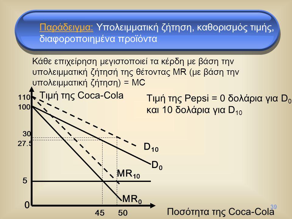 39 5 27.5 MR 0 D0D0 0 D 10 MR 10 30 45 50 110 100 Τιμή της Coca-Cola Ποσότητα της Coca-Cola Τιμή της Pepsi = 0 δολάρια για D 0 και 10 δολάρια για D 10 Παράδειγμα: Υπολειμματική ζήτηση, καθορισμός τιμής, διαφοροποιημένα προϊόντα Κάθε επιχείρηση μεγιστοποιεί τα κέρδη με βάση την υπολειμματική ζήτησή της θέτοντας MR (με βάση την υπολειμματική ζήτηση) = MC