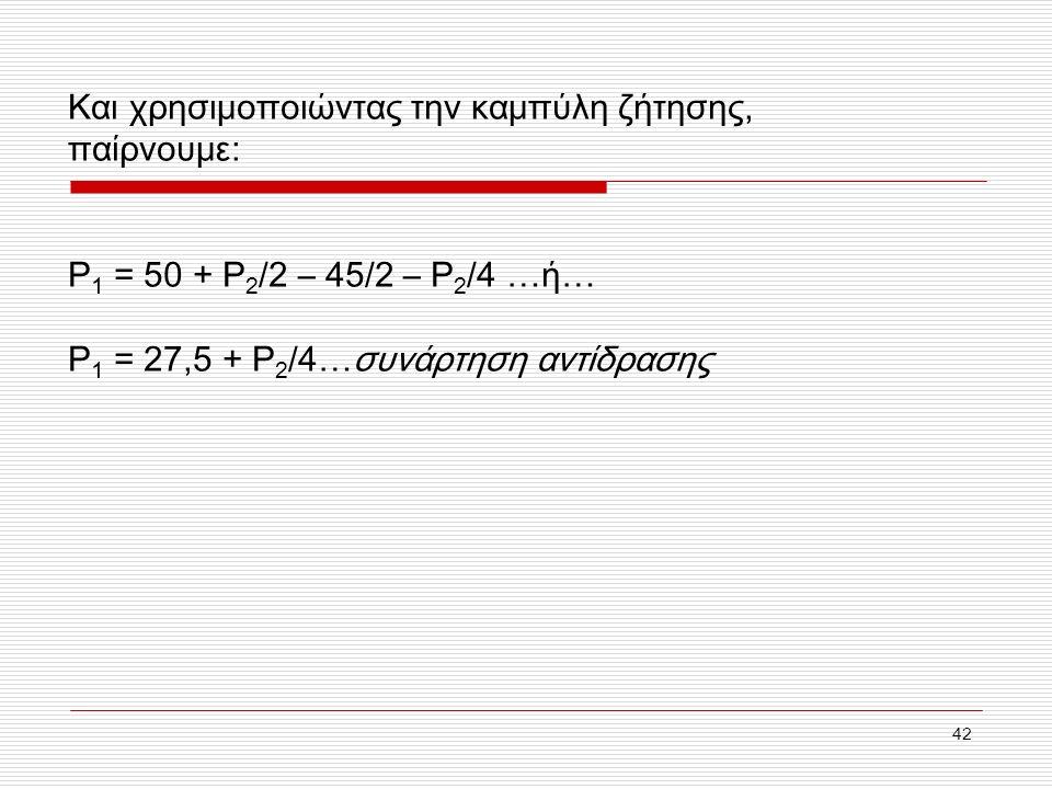 42 Και χρησιμοποιώντας την καμπύλη ζήτησης, παίρνουμε: P 1 = 50 + P 2 /2 – 45/2 – P 2 /4 …ή… P 1 = 27,5 + P 2 /4…συνάρτηση αντίδρασης