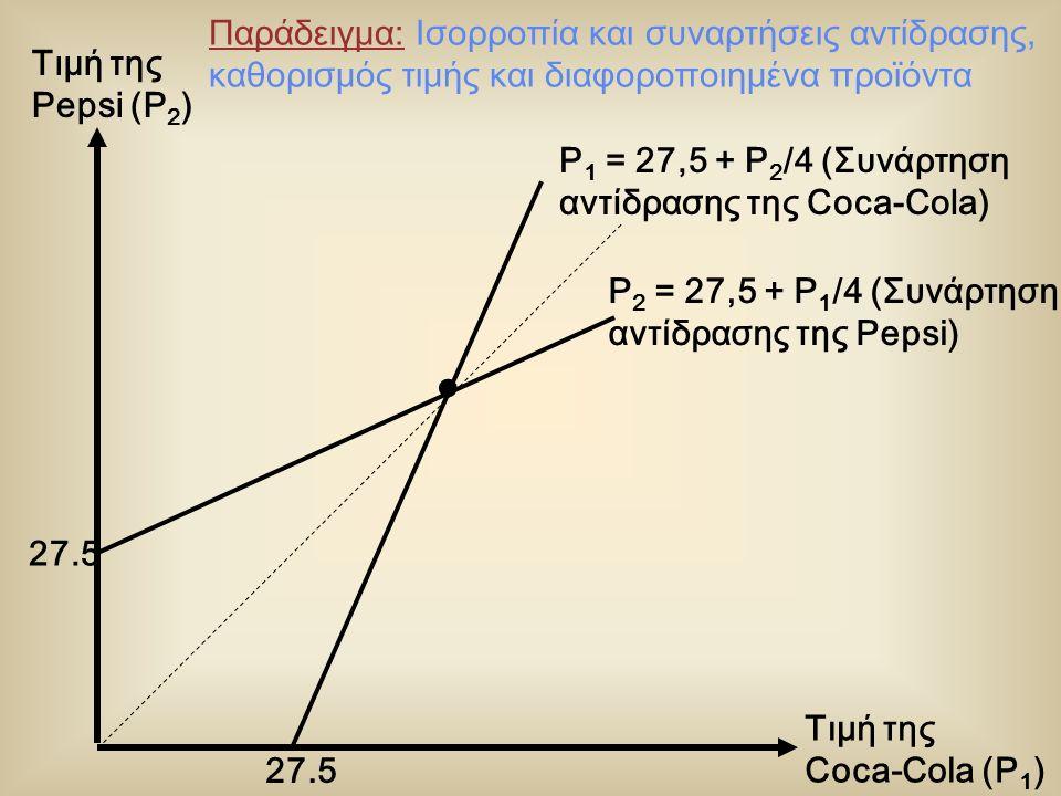 Τιμή της Coca-Cola (P 1 ) P 2 = 27,5 + P 1 /4 (Συνάρτηση αντίδρασης της Pepsi) 27.5 P 1 = 27,5 + P 2 /4 (Συνάρτηση αντίδρασης της Coca-Cola) Τιμή της Pepsi (P 2 ) Παράδειγμα: Ισορροπία και συναρτήσεις αντίδρασης, καθορισμός τιμής και διαφοροποιημένα προϊόντα