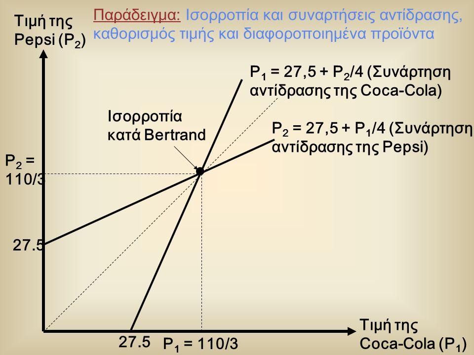 Τιμή της Pepsi (P 2 ) Τιμή της Coca-Cola (P 1 ) P 1 = 110/3 P 2 = 110/3 P 1 = 27,5 + P 2 /4 (Συνάρτηση αντίδρασης της Coca-Cola) P 2 = 27,5 + P 1 /4 (Συνάρτηση αντίδρασης της Pepsi) Ισορροπία κατά Bertrand 27.5 Παράδειγμα: Ισορροπία και συναρτήσεις αντίδρασης, καθορισμός τιμής και διαφοροποιημένα προϊόντα