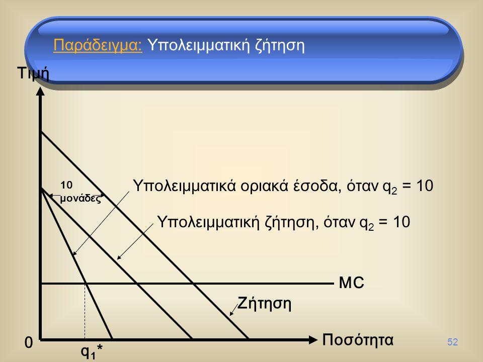 52 Τιμή Ποσότητα 0 Ζήτηση Υπολειμματική ζήτηση, όταν q 2 = 10 10 μονάδες Υπολειμματικά οριακά έσοδα, όταν q 2 = 10 MC q1*q1* Παράδειγμα: Υπολειμματική ζήτηση