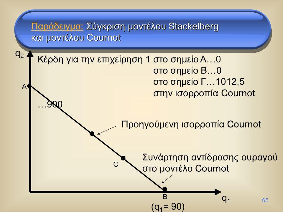 65 q1q1 q2q2 Συνάρτηση αντίδρασης ουραγού στο μοντέλο Cournot Προηγούμενη ισορροπία Cournot A B (q 1 = 90) C Κέρδη για την επιχείρηση 1 στο σημείο A…0 στο σημείο B…0 στο σημείο Γ…1012,5 στην ισορροπία Cournot …900 Σύγκριση μοντέλου Stackelberg Παράδειγμα: Σύγκριση μοντέλου Stackelberg και μοντέλου Cournot