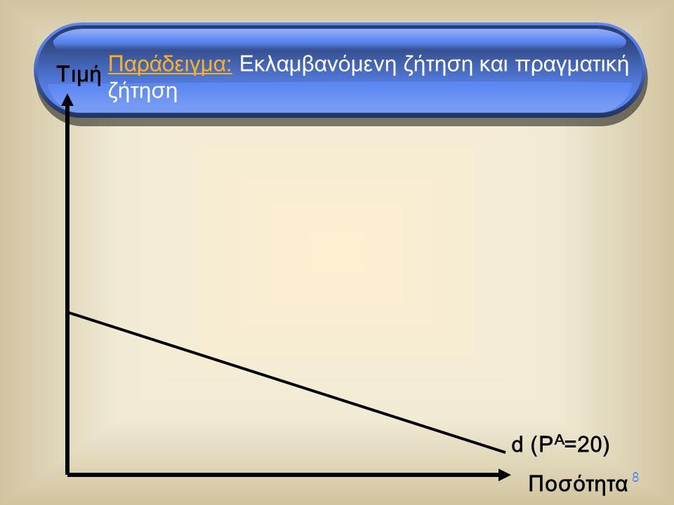8 Τιμή Ποσότητα d (P A =20) Παράδειγμα: Εκλαμβανόμενη ζήτηση και πραγματική ζήτηση