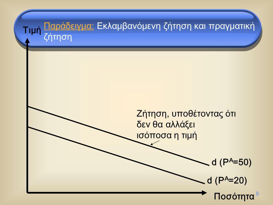 9 Τιμή Ποσότητα d (P A =50) d (P A =20) Ζήτηση, υποθέτοντας ότι δεν θα αλλάξει ισόποσα η τιμή Παράδειγμα: Εκλαμβανόμενη ζήτηση και πραγματική ζήτηση