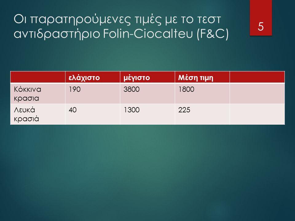 ελάχιστομέγιστοΜέση τιμη Κόκκινα κρασια 19038001800 Λευκά κρασιά 401300225 5 Οι παρατηρούμενες τιμές με το τεστ αντιδραστήριο Folin-Ciocalteu (F&C)