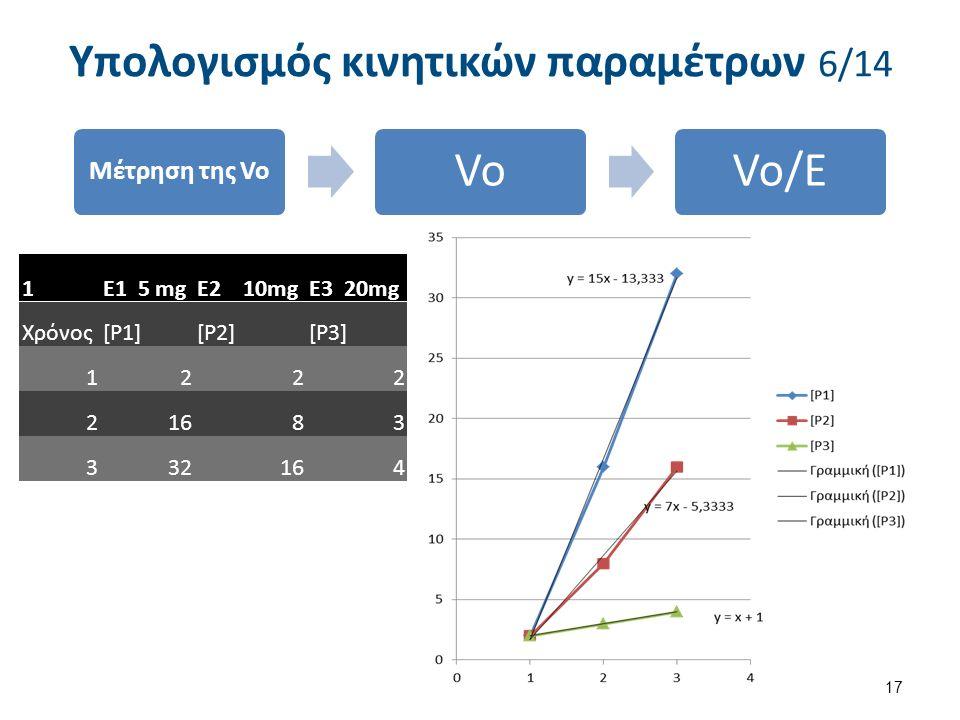 Επιλογή διαφορετικών συγκεντρώσεων του Ενζύμου mg/L Μέτρηση της δημιουργίας του προϊόντος σε συνάρτηση με τον χρόνο ( π.χ mmoles ) Υπολογισμός των αρχικών ταχυτήτων για κάθε συγκέντρωση του Ενζύμου (mmoles προϊόντος ανά mg Ενζύμου ανά sec ) Υπολογισμός κινητικών παραμέτρων 5/14 Στήλη1E1E2E3 Χρόνος[P1][P2][P3] 1222 21683 332164 440246 545328 6484012 7504514 8504818 1050 20 16